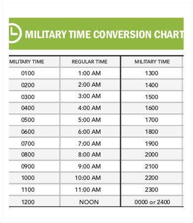 Military Time Conversion Chart - 11+ Free PDF Documents